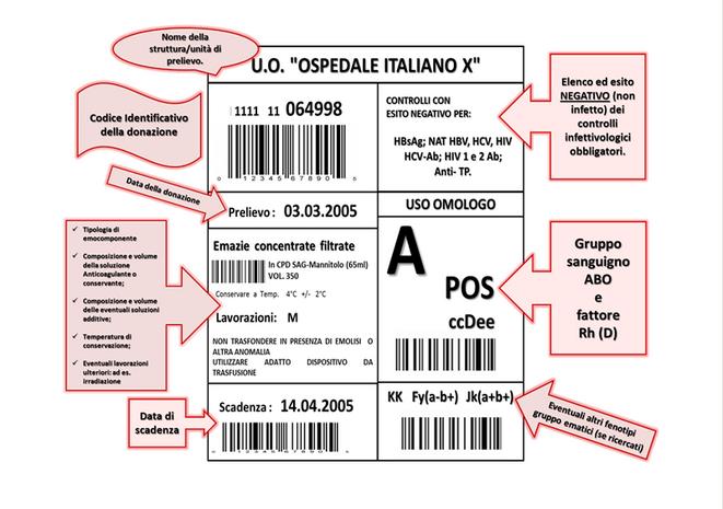 """La carta d'identità del sangue: come leggere """"l'etichetta"""""""
